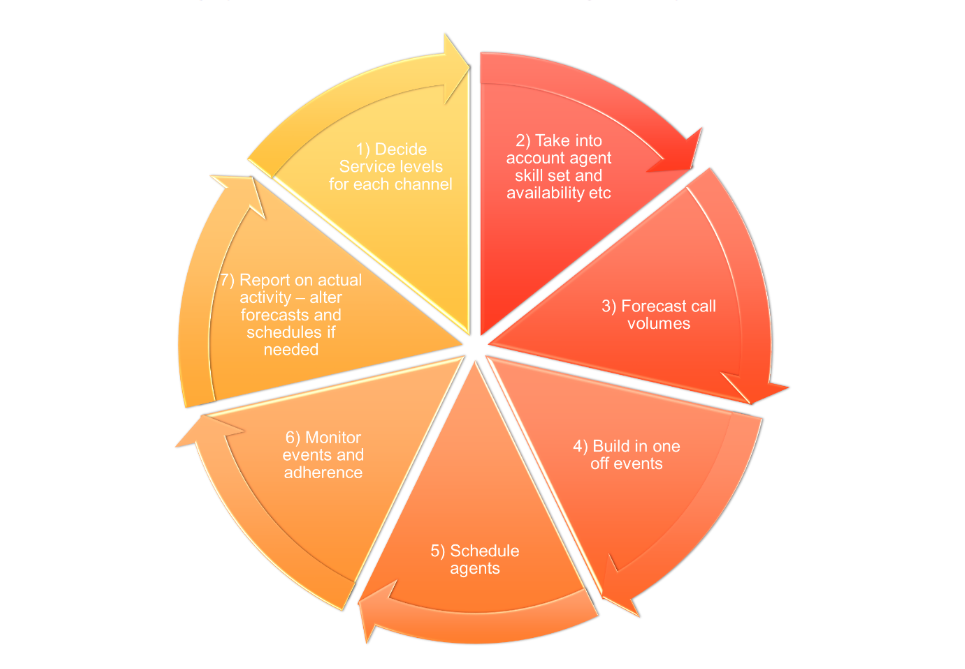 Workforce Management Cycle